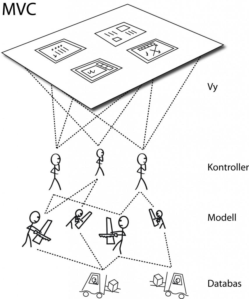 Module View Controller
